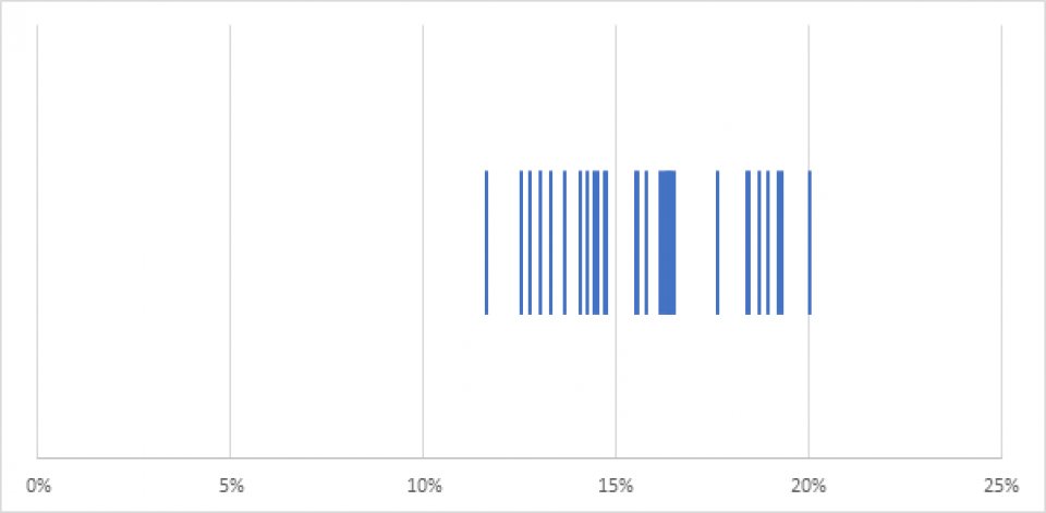 Lr Chart 1