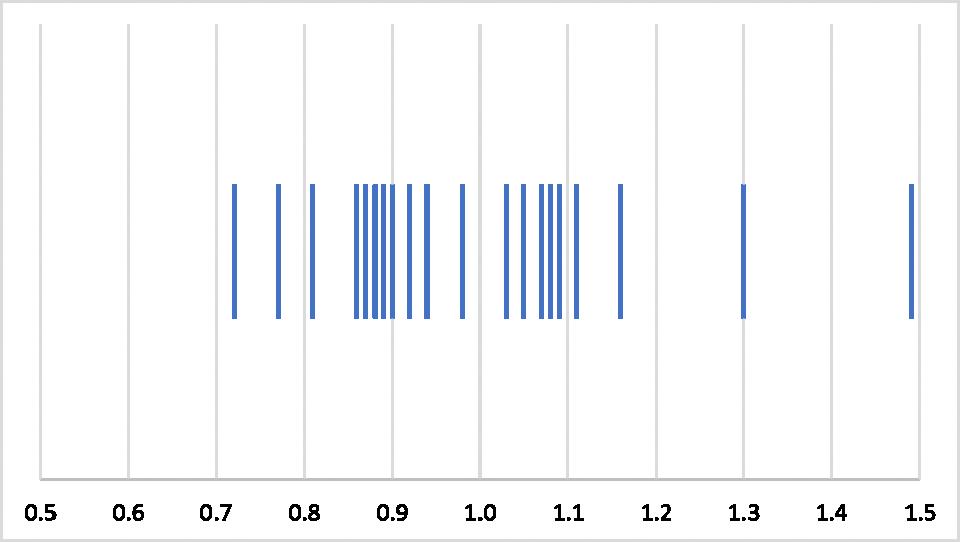 Lr Chart 3